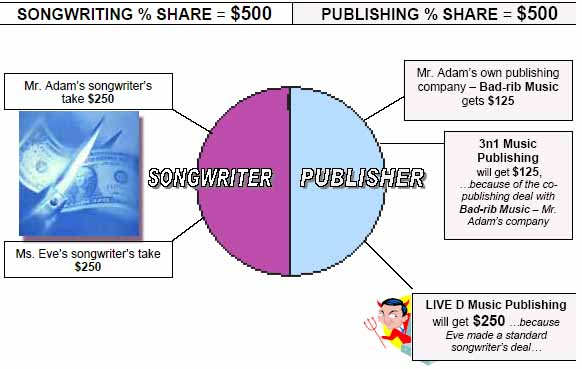 Songwriter Publishing Deal